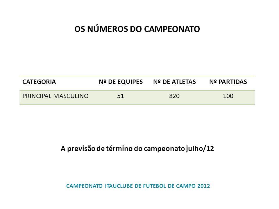CAMPEONATO ITAUCLUBE DE FUTEBOL DE CAMPO 2012 CATEGORIANº DE EQUIPESNº DE ATLETASNº PARTIDAS PRINCIPAL MASCULINO51820100 OS NÚMEROS DO CAMPEONATO A pr