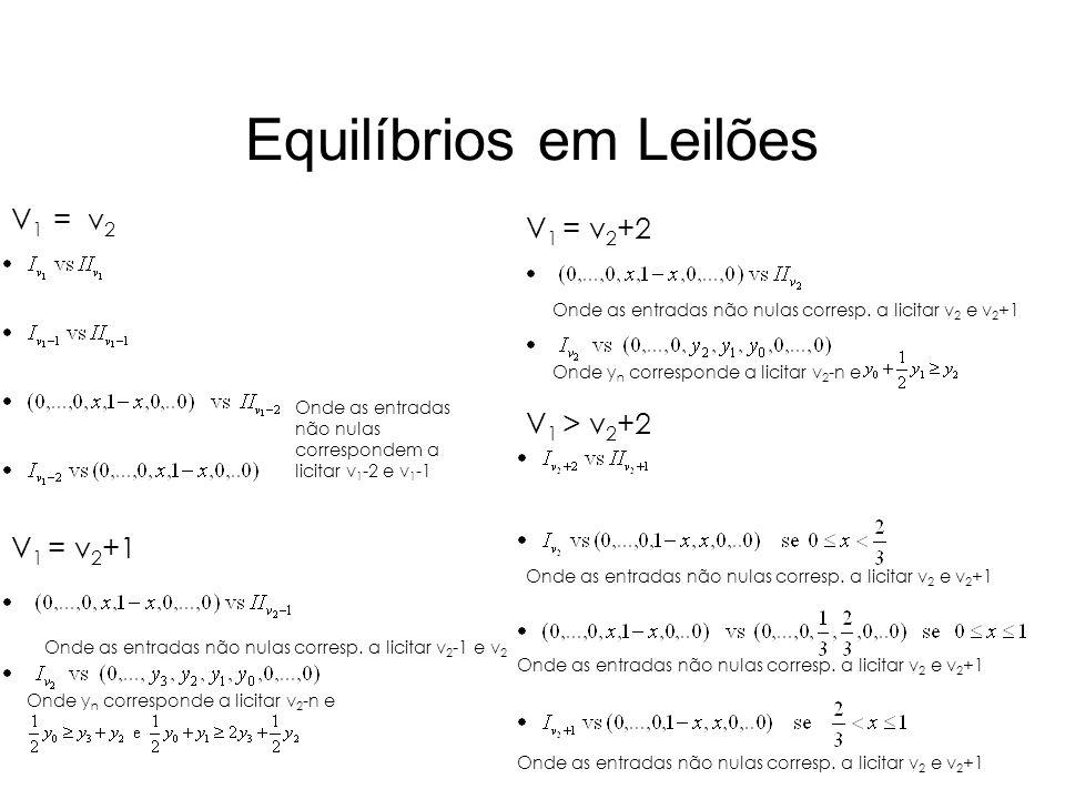 Equilíbrios em Leilões V 1 = v 2 V 1 > v 2 +2 V 1 = v 2 +2 V 1 = v 2 +1 Onde as entradas não nulas correspondem a licitar v 1 -2 e v 1 -1 Onde as entr