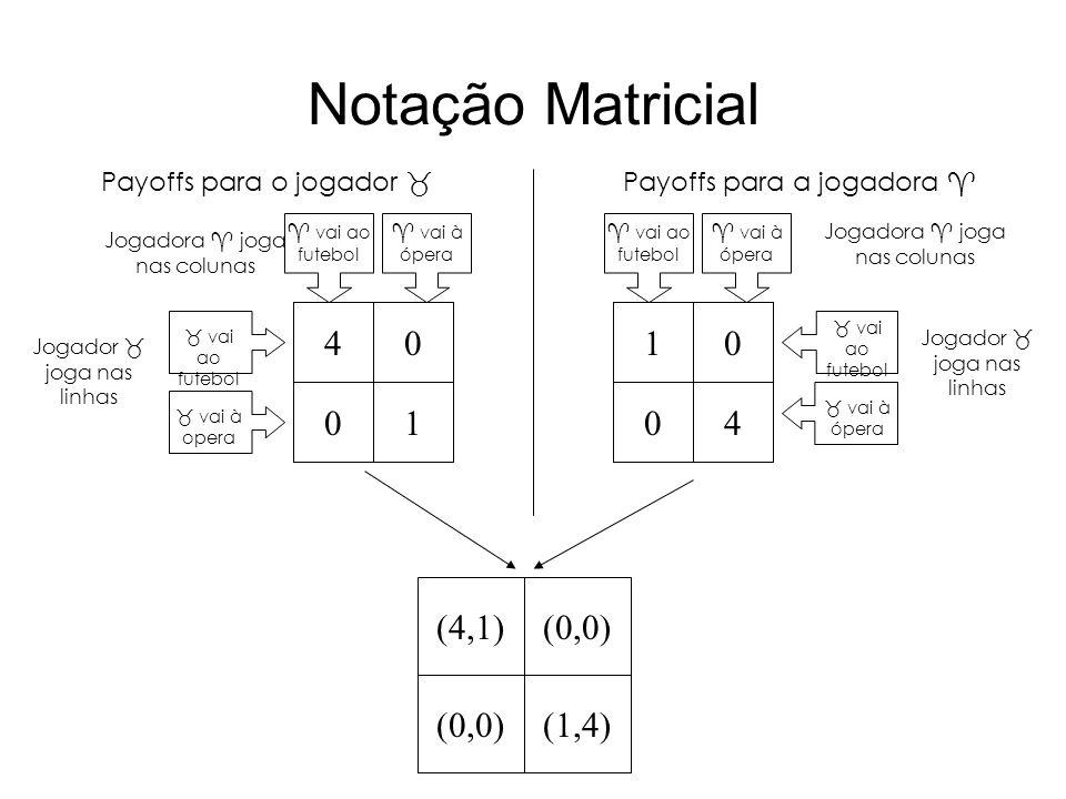 Notação Matricial 41 0 0 0 0 14 Payoffs para o jogador Payoffs para a jogadora Jogadora joga nas colunas Jogador joga nas linhas vai ao futebol vai à
