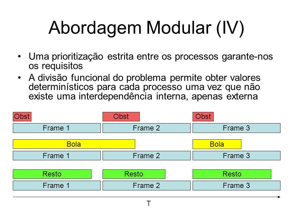 Abordagem Modular (IV) Uma prioritização estrita entre os processos garante-nos os requisitos A divisão funcional do problema permite obter valores determinísticos para cada processo uma vez que não existe uma interdependência interna, apenas externa Frame 1 Obst Frame 2Frame 3 Obst T Frame 1 Bola Frame 2Frame 3 Frame 1 Resto Frame 2Frame 3 Resto Bola