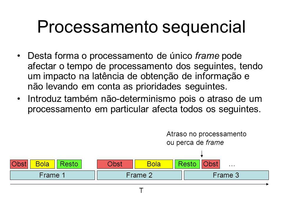Processamento sequencial Desta forma o processamento de único frame pode afectar o tempo de processamento dos seguintes, tendo um impacto na latência de obtenção de informação e não levando em conta as prioridades seguintes.