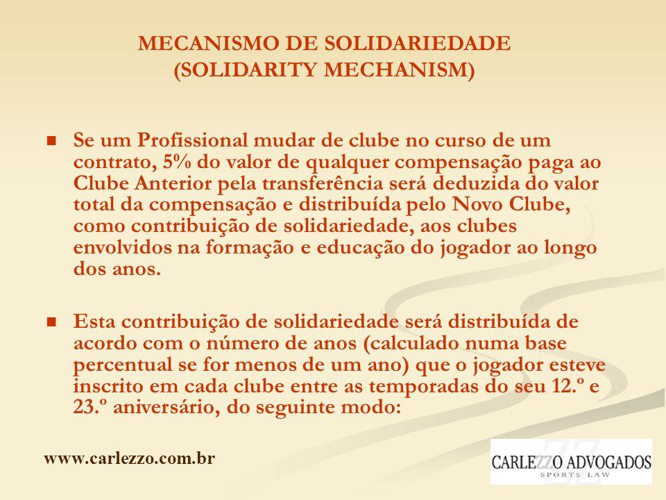 www.carlezzo.com.br MECANISMO DE SOLIDARIEDADE (SOLIDARITY MECHANISM) Se um Profissional mudar de clube no curso de um contrato, 5% do valor de qualqu