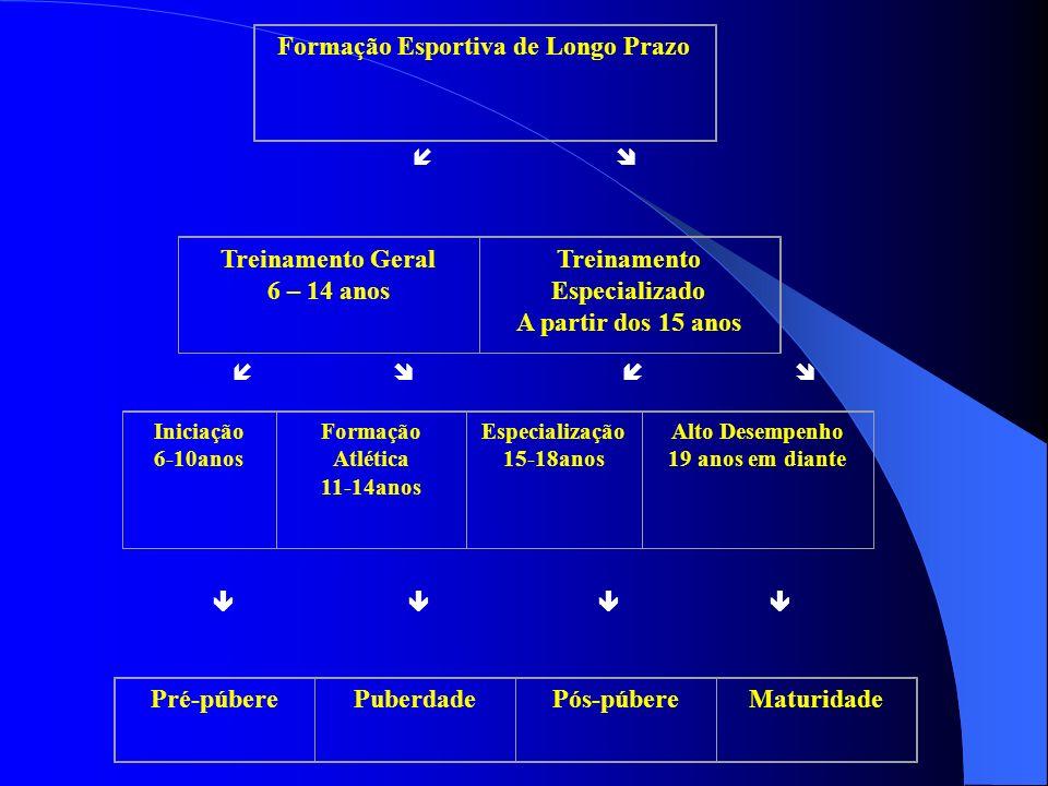 Formação Esportiva de Longo Prazo Treinamento Geral 6 – 14 anos Treinamento Especializado A partir dos 15 anos Iniciação 6-10anos Formação Atlética 11