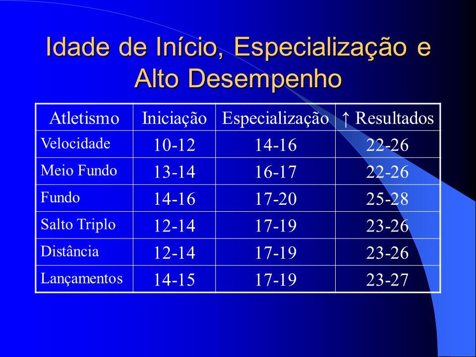 Idade de Início, Especialização e Alto Desempenho DesportoIniciaçãoEspecialização Resultados Judô8-1015-1622-26 Ciclismo12-1516-1822-28 Boxe13-1516-1722-26 Natação///// Feminina7-911-1318-22 Masculina7-813-1520-24