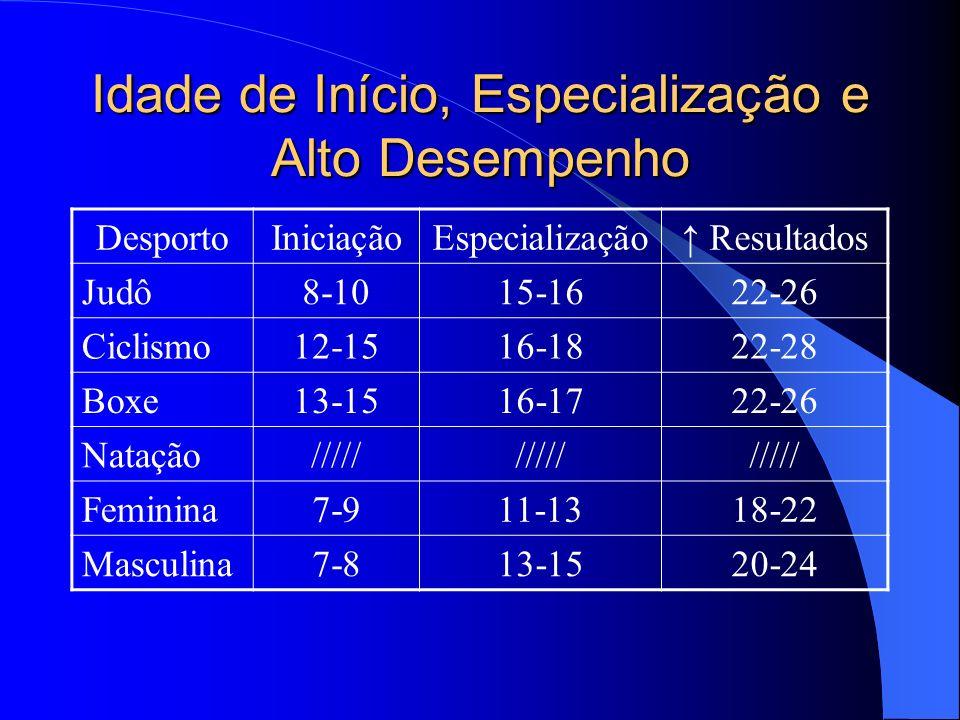 Idade de Início, Especialização e Alto Desempenho DesportoIniciaçãoEspecialização Resultados Basquete10-1214-1622-28 Voleibol10-1215-1622-26 Handebol10-1215-1723-27 Pólo10-1216-1723-26 Futebol10-1214-1622-26