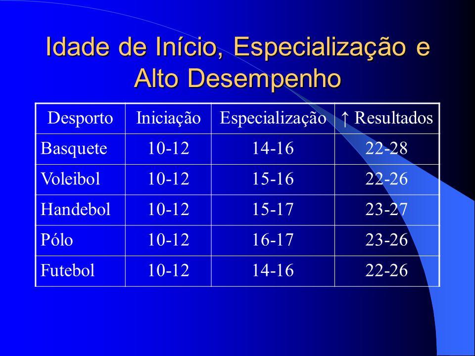 Idade de Início, Especialização e Alto Desempenho DesportoIniciaçãoEspecialização Resultados Basquete10-1214-1622-28 Voleibol10-1215-1622-26 Handebol1
