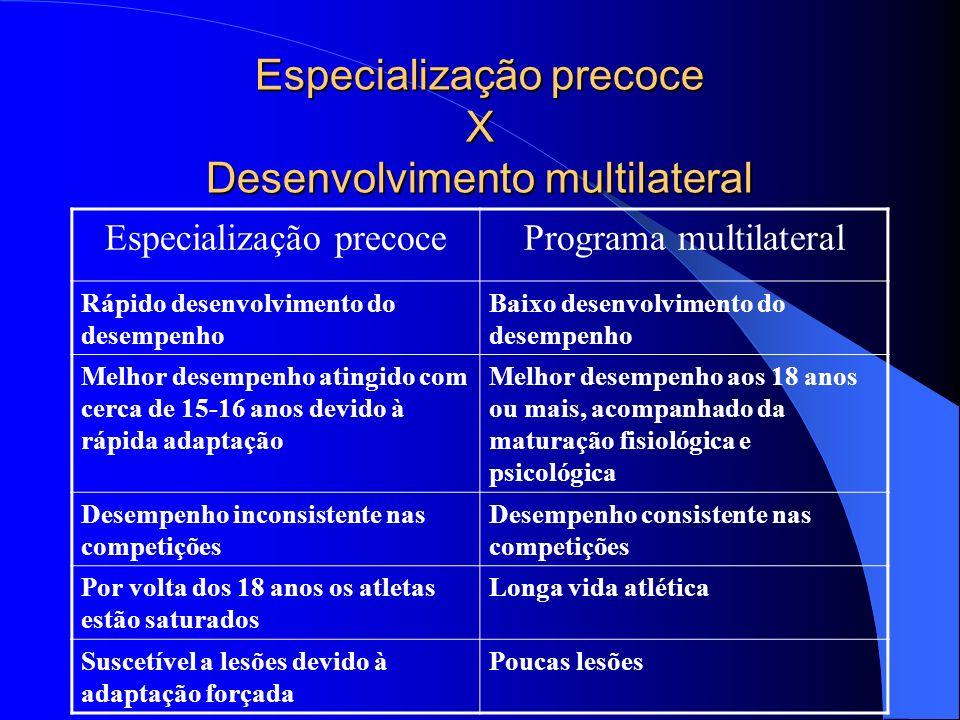 Especialização precoce X Desenvolvimento multilateral Especialização precocePrograma multilateral Rápido desenvolvimento do desempenho Baixo desenvolv