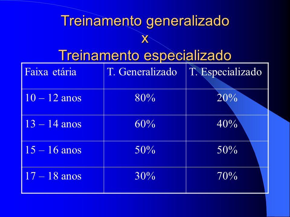 Treinamento generalizado x Treinamento especializado Faixa etáriaT. GeneralizadoT. Especializado 10 – 12 anos80%20% 13 – 14 anos60%40% 15 – 16 anos50%
