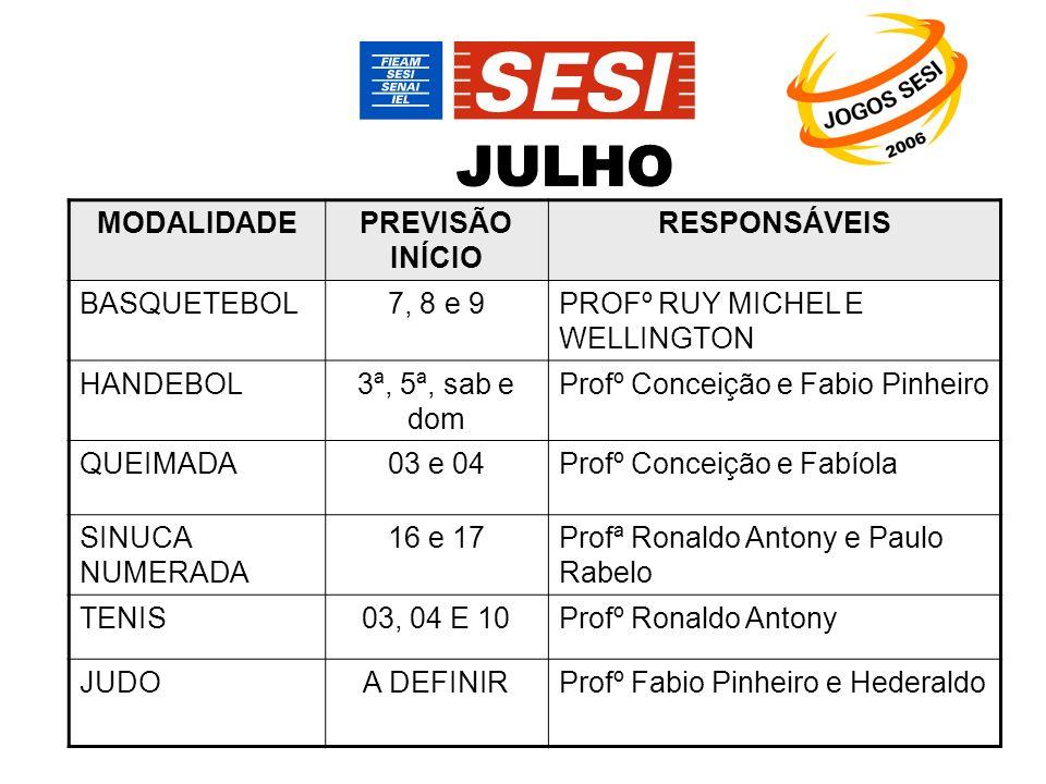 MODALIDADEPREVISÃO INÍCIO RESPONSÁVEIS BASQUETEBOL7, 8 e 9PROFº RUY MICHEL E WELLINGTON HANDEBOL3ª, 5ª, sab e dom Profº Conceição e Fabio Pinheiro QUEIMADA03 e 04Profº Conceição e Fabíola SINUCA NUMERADA 16 e 17Profª Ronaldo Antony e Paulo Rabelo TENIS03, 04 E 10Profº Ronaldo Antony JUDOA DEFINIRProfº Fabio Pinheiro e Hederaldo