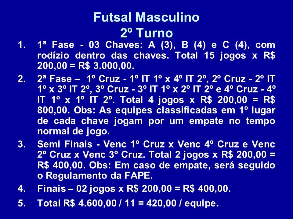 Futsal Masculino 2º Turno 1.1ª Fase - 03 Chaves: A (3), B (4) e C (4), com rodízio dentro das chaves. Total 15 jogos x R$ 200,00 = R$ 3.000,00. 2.2ª F