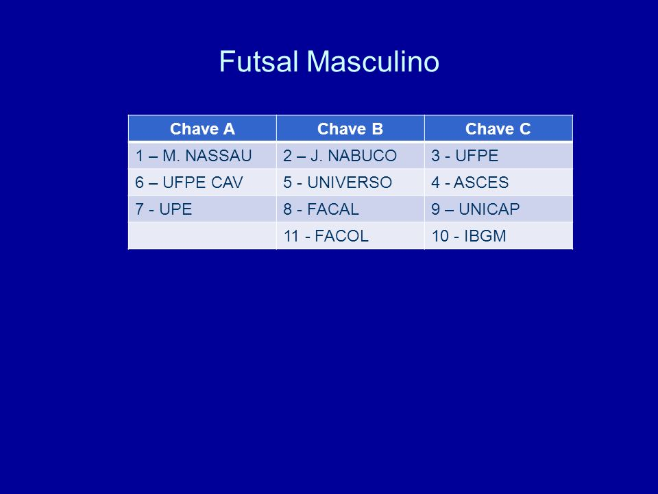 Futsal Masculino Chave AChave BChave C 1 – M. NASSAU2 – J. NABUCO3 - UFPE 6 – UFPE CAV5 - UNIVERSO4 - ASCES 7 - UPE8 - FACAL9 – UNICAP 11 - FACOL10 -