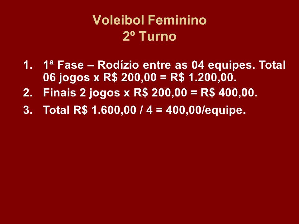 Voleibol Feminino 2º Turno 1.1ª Fase – Rodízio entre as 04 equipes. Total 06 jogos x R$ 200,00 = R$ 1.200,00. 2.Finais 2 jogos x R$ 200,00 = R$ 400,00