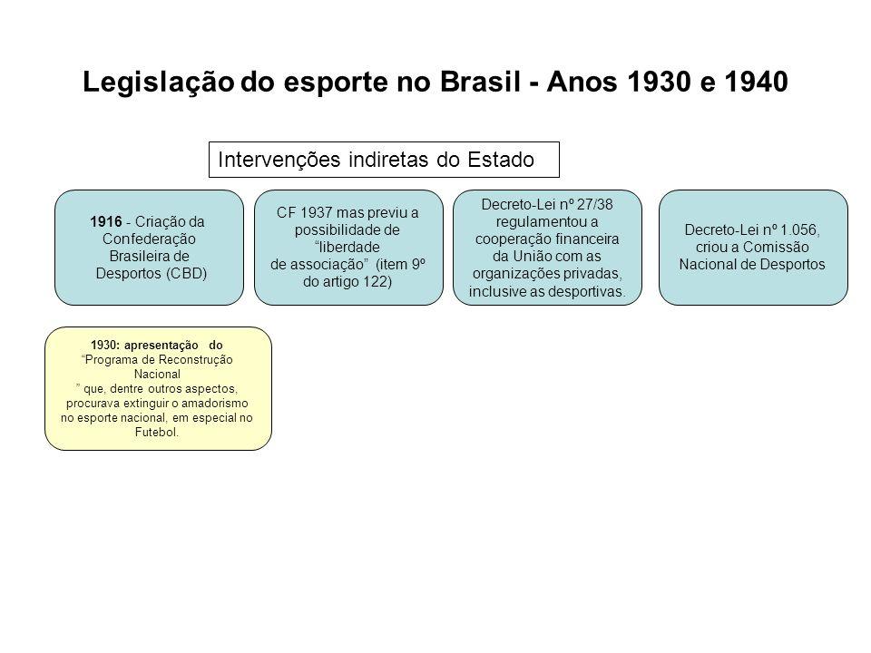 Legislação do esporte no Brasil - Anos 1930 e 1940 1916 - Criação da Confederação Brasileira de Desportos (CBD) 1930: apresentação do Programa de Reco