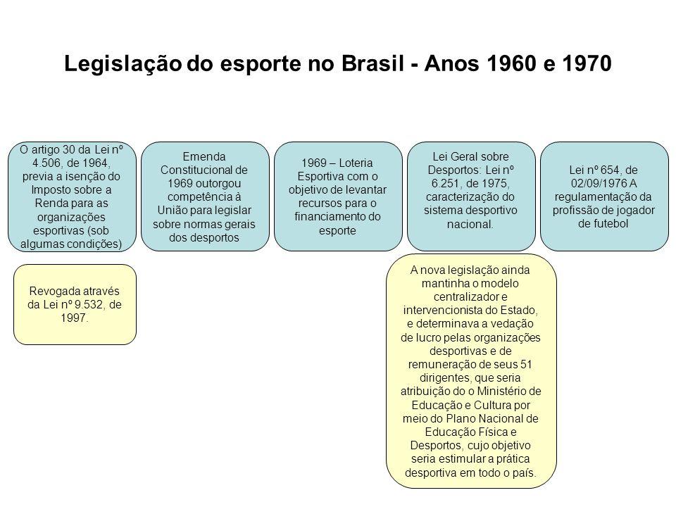 Legislação do esporte no Brasil - Anos 1960 e 1970 O artigo 30 da Lei nº 4.506, de 1964, previa a isenção do Imposto sobre a Renda para as organizaçõe