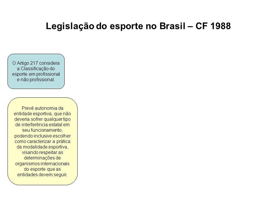 Legislação do esporte no Brasil – CF 1988 O Artigo 217 considera a Classificação do esporte em profissional e não profissional. Prevê autonomia da ent
