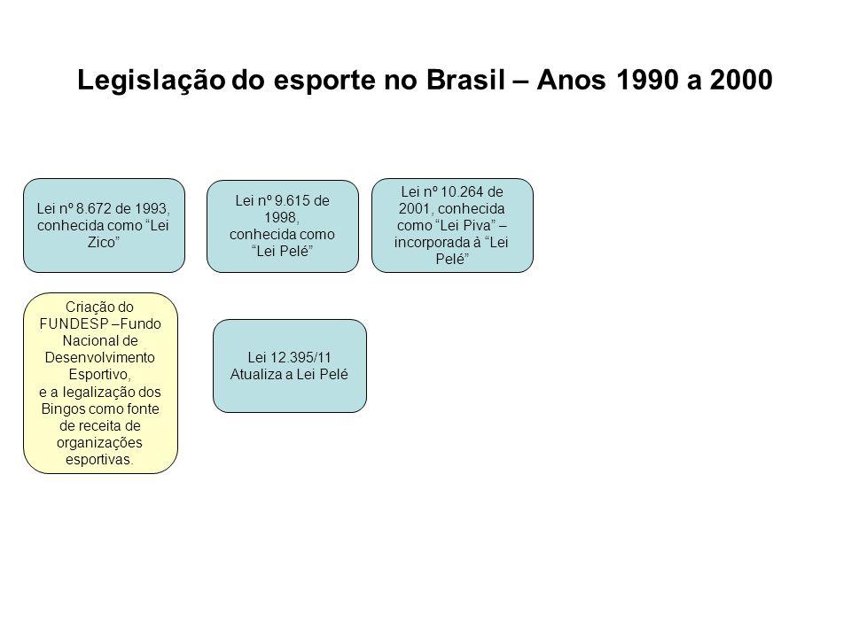 Legislação do esporte no Brasil – Anos 1990 a 2000 Lei nº 8.672 de 1993, conhecida como Lei Zico Lei nº 9.615 de 1998, conhecida como Lei Pelé Lei nº