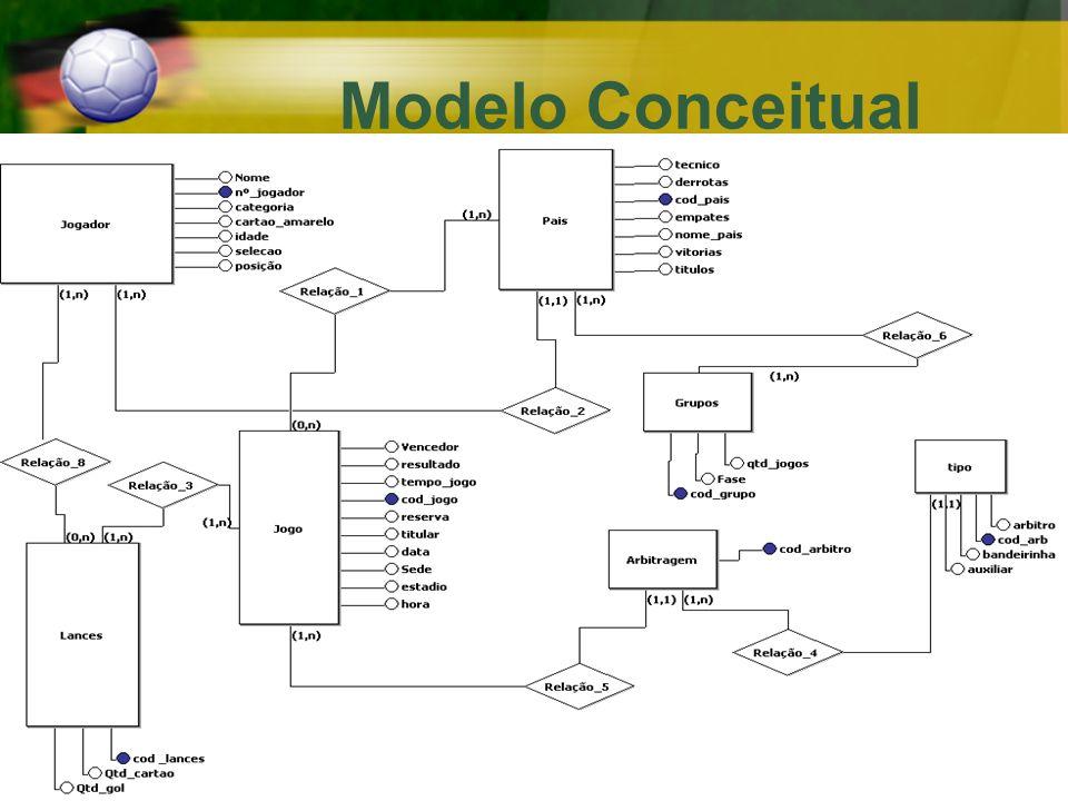 Modelo Conceitual