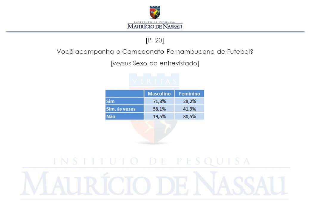 [P. 20] Você acompanha o Campeonato Pernambucano de Futebol? [versus Sexo do entrevistado]