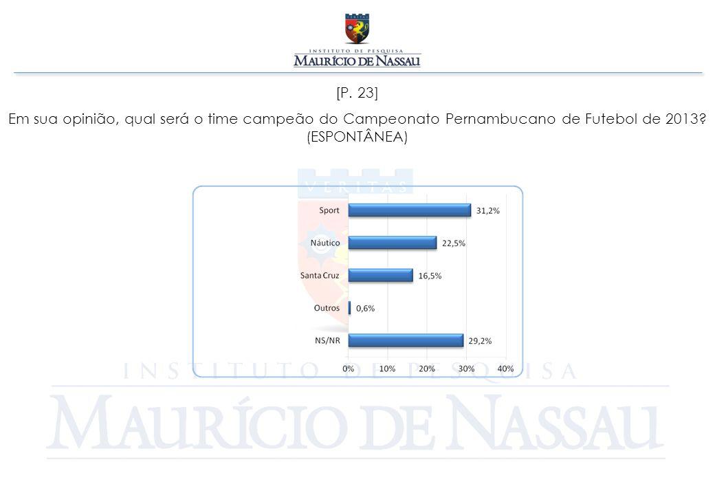 [P. 23] Em sua opinião, qual será o time campeão do Campeonato Pernambucano de Futebol de 2013? (ESPONTÂNEA)