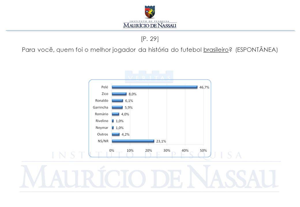 [P. 29] Para você, quem foi o melhor jogador da história do futebol brasileiro? (ESPONTÂNEA)
