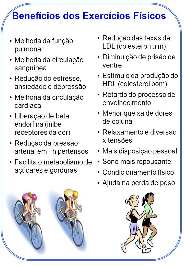 Melhoria da função pulmonar Melhoria da circulação sanguínea Redução do estresse, ansiedade e depressão Melhoria da circulação cardíaca Liberação de beta endorfina (inibe receptores da dor) Redução da pressão arterial em 1hipertensos Facilita o metabolismo de açúcares e gorduras Benefícios dos Exercícios Físicos Redução das taxas de LDL (colesterol ruim) Diminuição de prisão de ventre Estímulo da produção do HDL (colesterol bom) Retardo do processo de envelhecimento Menor queixa de dores de coluna Relaxamento e diversão x tensões Mais disposição pessoal Sono mais repousante Condicionamento físico Ajuda na perda de peso