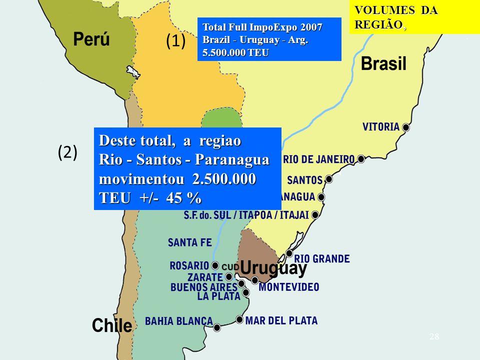 VOLUMES DA REGIÃO, (1) Total Full ImpoExpo 2007 Brazil - Uruguay - Arg.