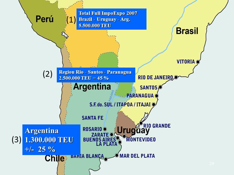 (1) Total Full ImpoExpo 2007 Brazil - Uruguay - Arg. 5.500.000 TEU (2) Region Rio - Santos - Paranagua 2.500.000 TEU = 45 % (3) Argentina 1.300.000 TE