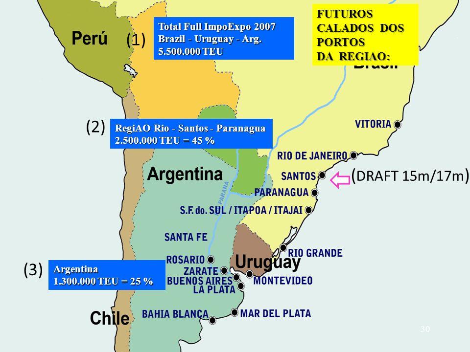 FUTUROS CALADOS DOS PORTOS DA REGIAO: (1) Total Full ImpoExpo 2007 Brazil - Uruguay - Arg. 5.500.000 TEU (2) (3) Argentina 1.300.000 TEU = 25 % ( DRAF