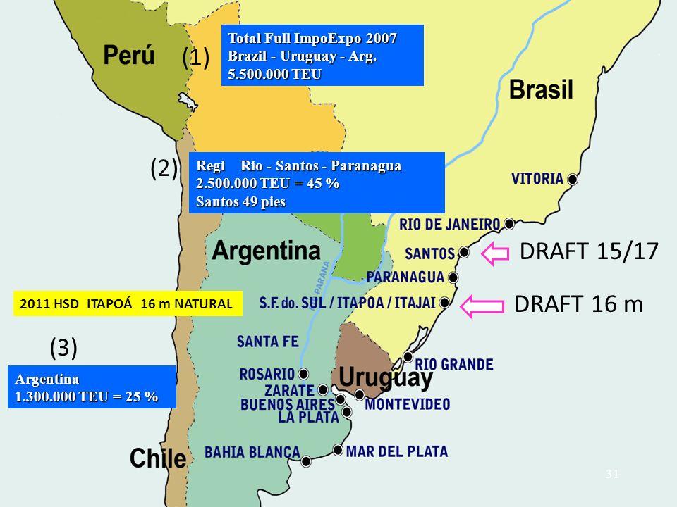 (1) Total Full ImpoExpo 2007 Brazil - Uruguay - Arg. 5.500.000 TEU (2) (3) Argentina 1.300.000 TEU = 25 % DRAFT 15/17 DRAFT 16 m 2011 HSD ITAPOÁ 16 m