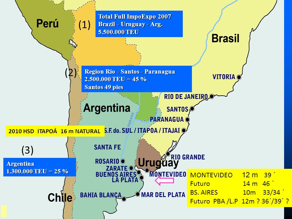 (1) Total Full ImpoExpo 2007 Brazil - Uruguay - Arg. 5.500.000 TEU (2) (3) Argentina 1.300.000 TEU = 25 % 2010 HSD ITAPOÁ 16 m NATURAL Region Rio - Sa