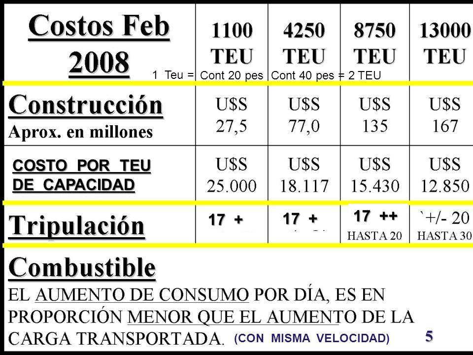 COSTO POR TEU DE CAPACIDAD 5 17 + 17 ++ (CON MISMA VELOCIDAD) Cont 20 pesCont 40 pes = 2 TEU 1 Teu =