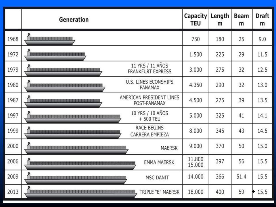 7 7 Estima-se que estes são os maiores navios que podem operar em Buenos Aires (e no futuro em La Plata).
