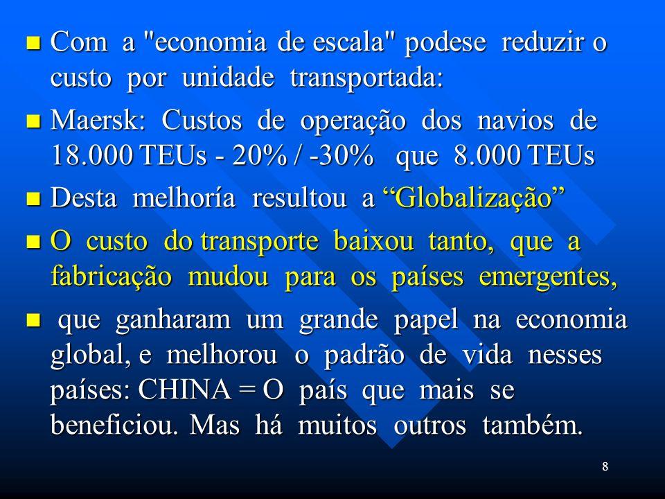 Com a economia de escala podese reduzir o custo por unidade transportada: Com a economia de escala podese reduzir o custo por unidade transportada: Maersk: Custos de operação dos navios de 18.000 TEUs - 20% / -30% que 8.000 TEUs Maersk: Custos de operação dos navios de 18.000 TEUs - 20% / -30% que 8.000 TEUs Desta melhoría resultou a Globalização Desta melhoría resultou a Globalização O custo do transporte baixou tanto, que a fabricação mudou para os países emergentes, O custo do transporte baixou tanto, que a fabricação mudou para os países emergentes, que ganharam um grande papel na economia global, e melhorou o padrão de vida nesses países: CHINA = O país que mais se beneficiou.