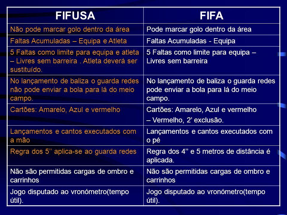 FIFUSAFIFA Não pode marcar golo dentro da áreaPode marcar golo dentro da área Faltas Acumuladas – Equipa e AtletaFaltas Acumuladas - Equipa 5 Faltas c