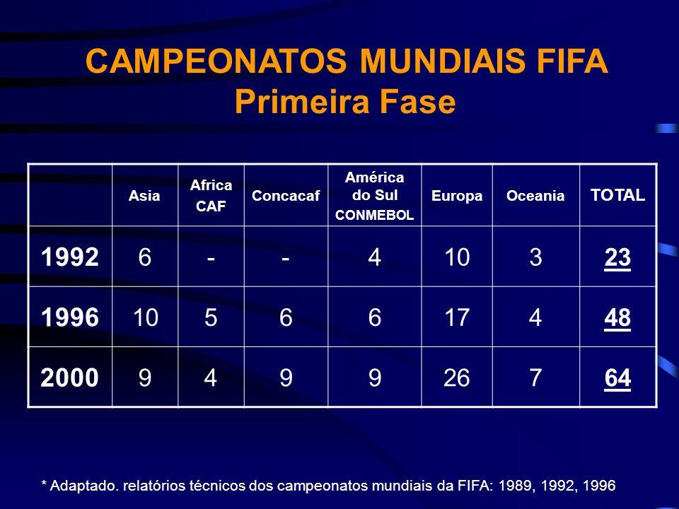 Asia Africa CAF Concacaf América do Sul CONMEBOL EuropaOceania TOTAL 1992 6--410323 1996 1056617448 2000 949926764 CAMPEONATOS MUNDIAIS FIFA Primeira