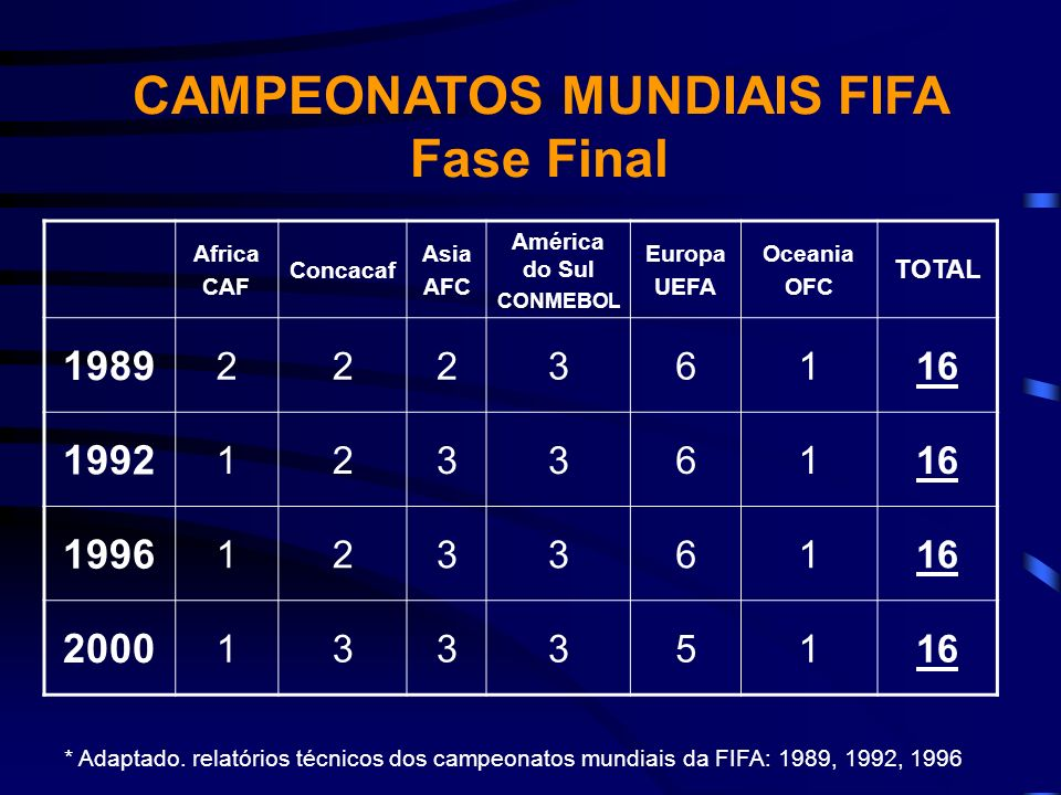 Africa CAF Concacaf Asia AFC América do Sul CONMEBOL Europa UEFA Oceania OFC TOTAL 1989 22236116 1992 12336116 1996 12336116 2000 13335116 CAMPEONATOS