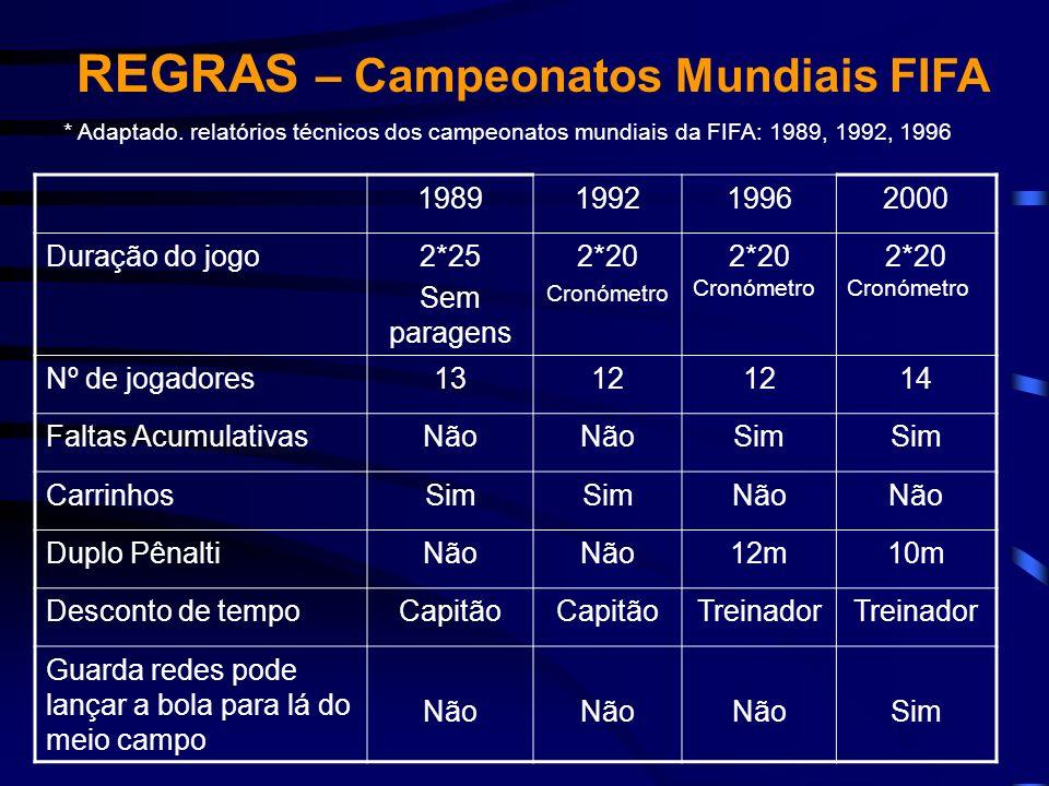 REGRAS – Campeonatos Mundiais FIFA * Adaptado. relatórios técnicos dos campeonatos mundiais da FIFA: 1989, 1992, 1996 1989199219962000 Duração do jogo