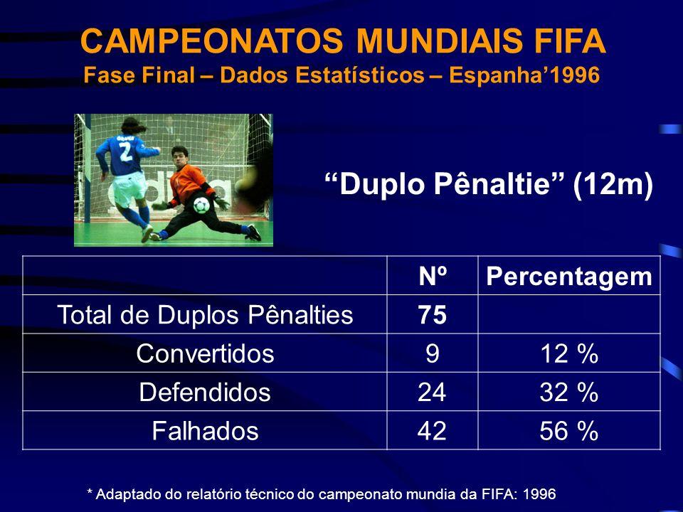 CAMPEONATOS MUNDIAIS FIFA Fase Final – Dados Estatísticos – Espanha1996 NºPercentagem Total de Duplos Pênalties75 Convertidos912 % Defendidos2432 % Fa