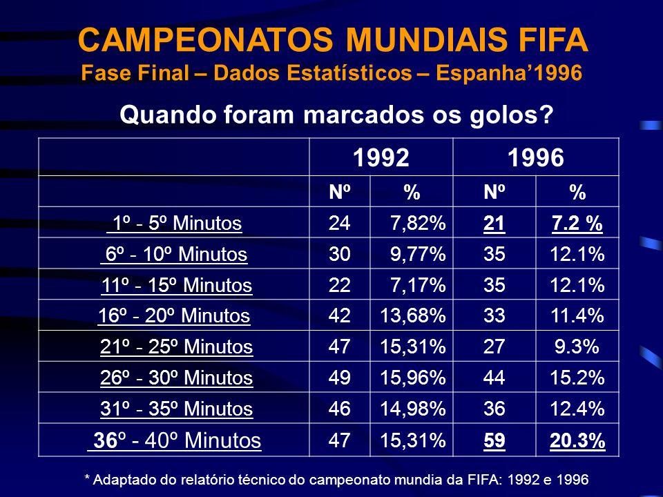 19921996 Nº% % 1º - 5º Minutos247,82%217.2 % 6º - 10º Minutos309,77%3512.1% 11º - 15º Minutos227,17%3512.1% 16º - 20º Minutos4213,68%3311.4% 21º - 25º
