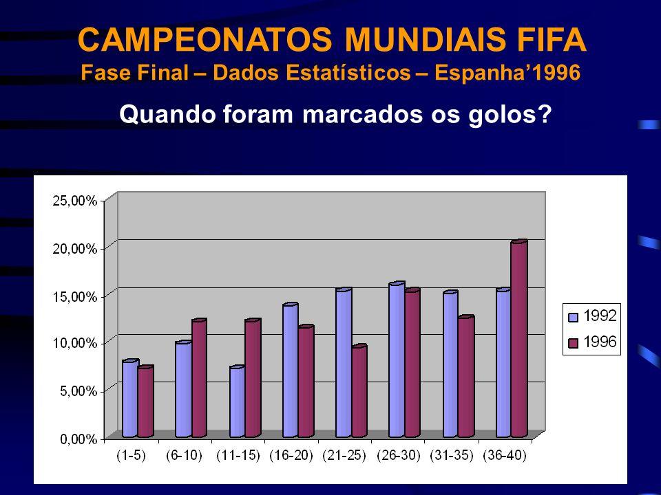 Quando foram marcados os golos? CAMPEONATOS MUNDIAIS FIFA Fase Final – Dados Estatísticos – Espanha1996
