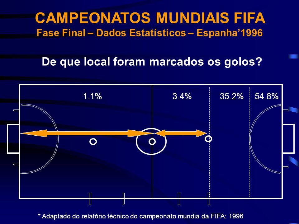 54.8%35.2%3.4%1.1% CAMPEONATOS MUNDIAIS FIFA Fase Final – Dados Estatísticos – Espanha1996 De que local foram marcados os golos? * Adaptado do relatór