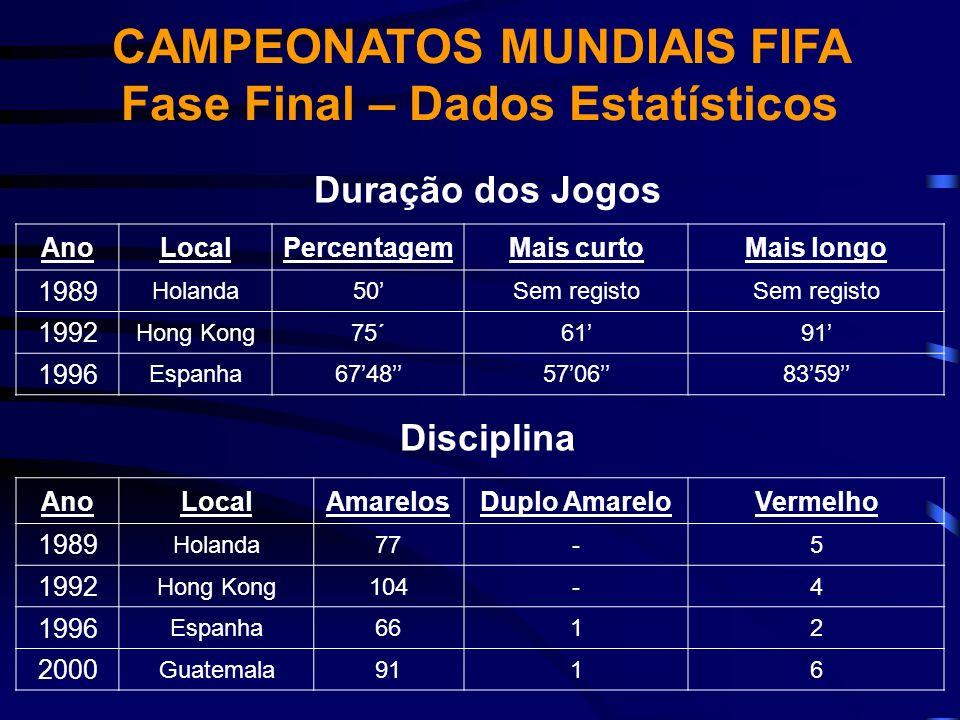 Duração dos Jogos AnoLocalPercentagemMais curtoMais longo 1989 Holanda50Sem registo 1992 Hong Kong75´6191 1996 Espanha674857068359 Disciplina AnoLocal