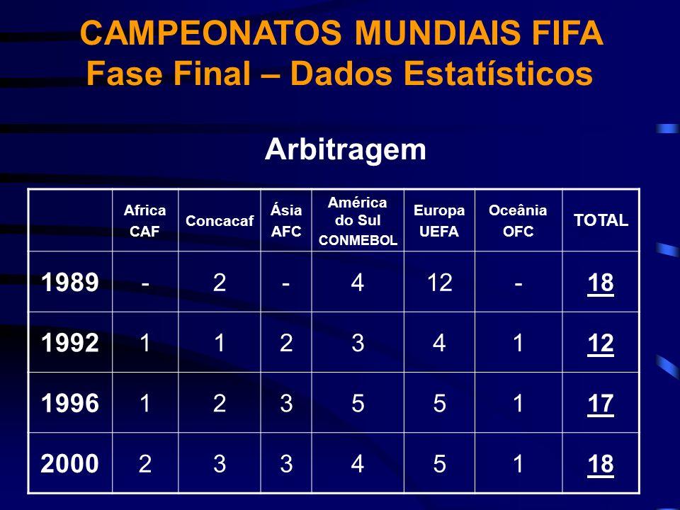 Arbitragem Africa CAF Concacaf Ásia AFC América do Sul CONMEBOL Europa UEFA Oceânia OFC TOTAL 1989 -2-412-18 1992 11234112 1996 12355117 2000 23345118