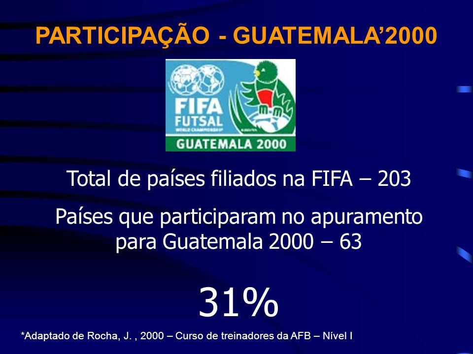 PARTICIPAÇÃO - GUATEMALA2000 Total de países filiados na FIFA – 203 Países que participaram no apuramento para Guatemala 2000 – 63 31% *Adaptado de Ro