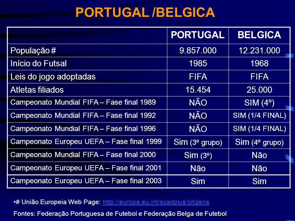 PORTUGAL /BELGICA PORTUGALBELGICA População #9.857.00012.231.000 Início do Futsal19851968 Leis do jogo adoptadasFIFA Atletas filiados15.45425.000 Camp