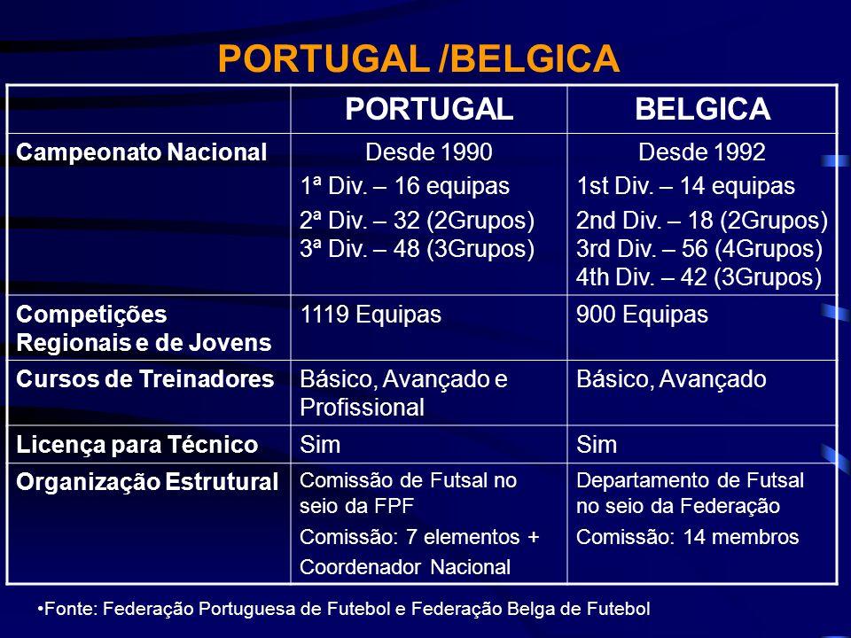 PORTUGALBELGICA Campeonato NacionalDesde 1990 1ª Div. – 16 equipas 2ª Div. – 32 (2Grupos) 3ª Div. – 48 (3Grupos) Desde 1992 1st Div. – 14 equipas 2nd