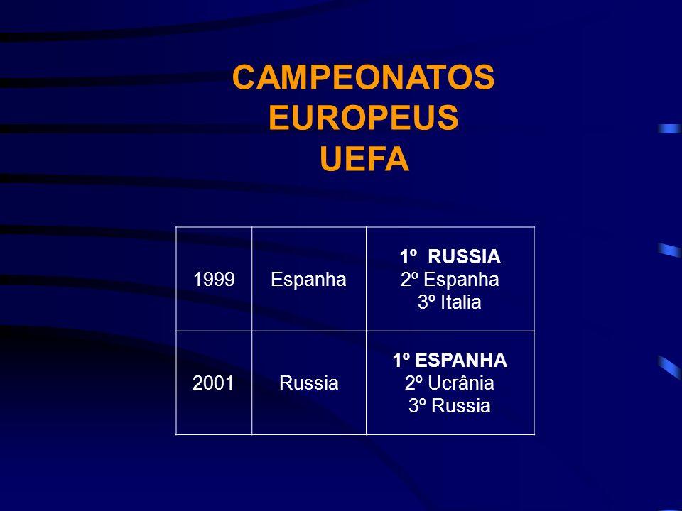 CAMPEONATOS EUROPEUS UEFA 1999Espanha 1º RUSSIA 2º Espanha 3º Italia 2001Russia 1º ESPANHA 2º Ucrânia 3º Russia