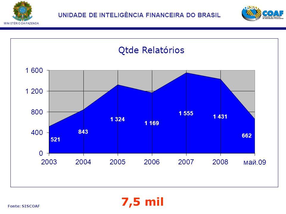 MINISTÉRIO DA FAZENDA UNIDADE DE INTELIGÊNCIA FINANCEIRA DO BRASIL 125,3 mil RESULTADOS Fonte: SISCOAF