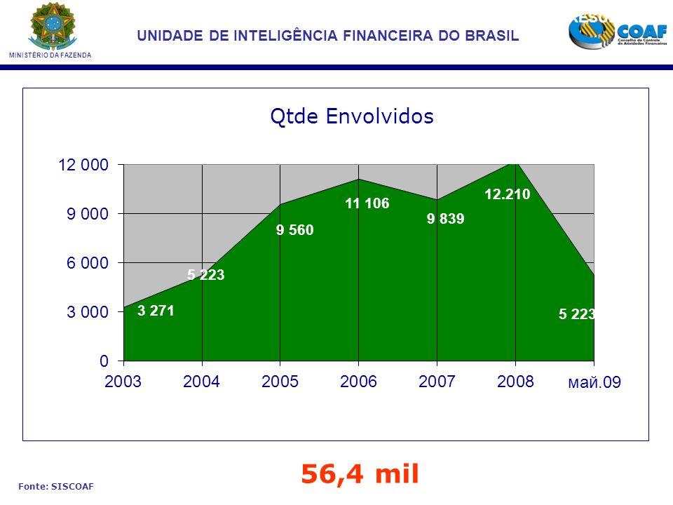 MINISTÉRIO DA FAZENDA UNIDADE DE INTELIGÊNCIA FINANCEIRA DO BRASIL 56,4 mil RESULTADOS Fonte: SISCOAF