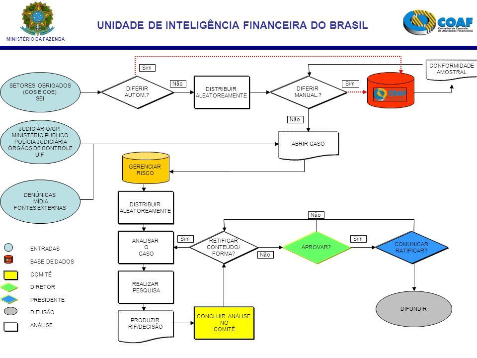 MINISTÉRIO DA FAZENDA UNIDADE DE INTELIGÊNCIA FINANCEIRA DO BRASIL FLUXO DE RECURSOS E ATLETAS País A País B Brasil PF Recursos Atletas
